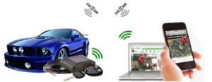 GPS Car Tracking